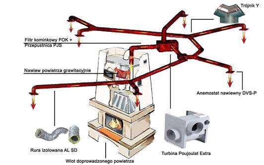 Kominek z systemem dystrybucji gorącego powietrza (DGP)