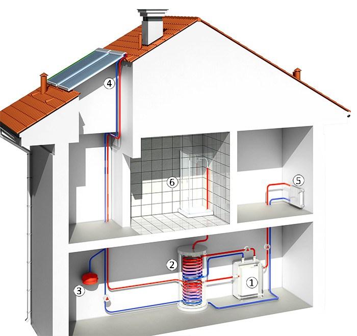 Pakiet instalacja solarna